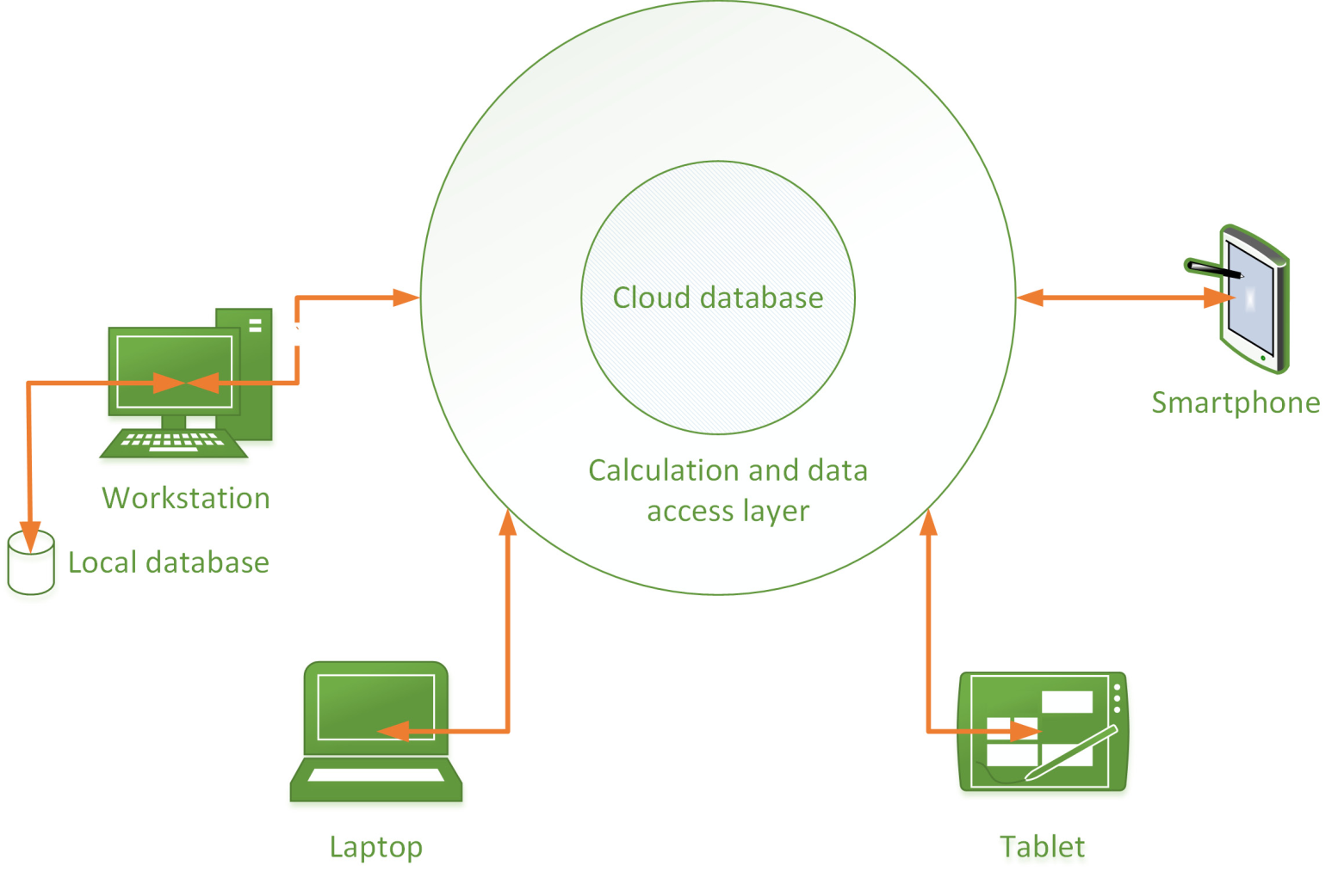 Cloud system schematic architecture